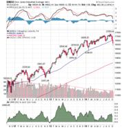 Dow1015