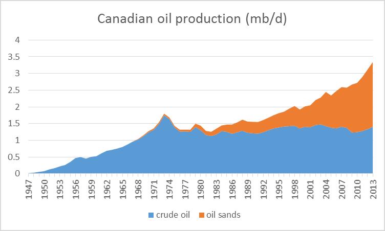 Canada_oil_prod_nov_14