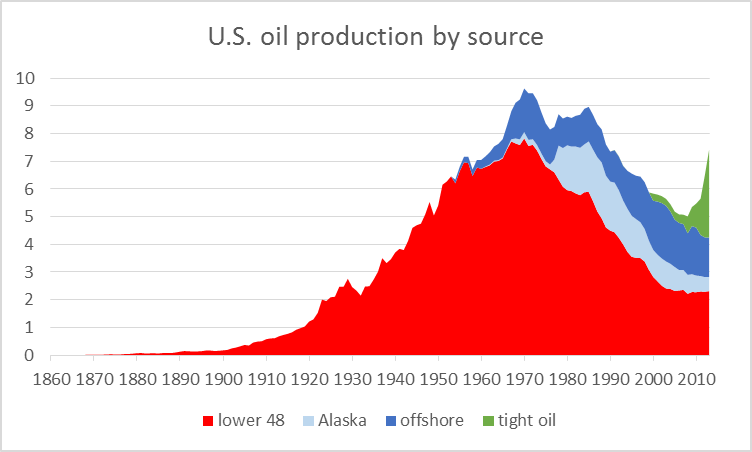 Us_oil_prod_nov_14
