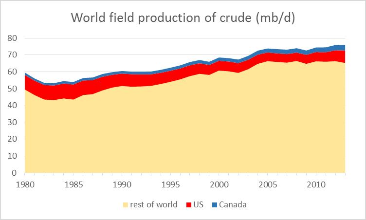World_oil_prod_nov_14