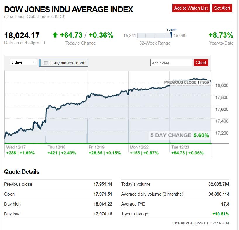 Dow1223