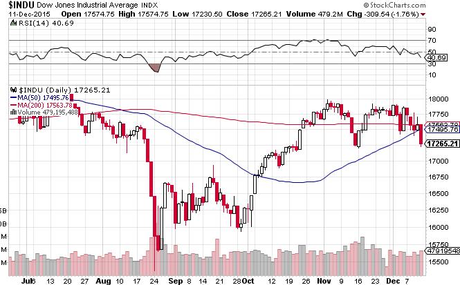 Dow20151211001