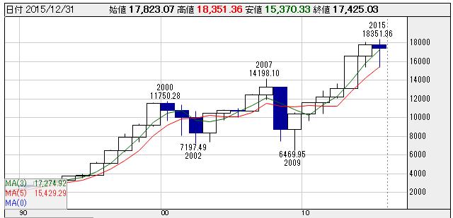 Dow201512310012