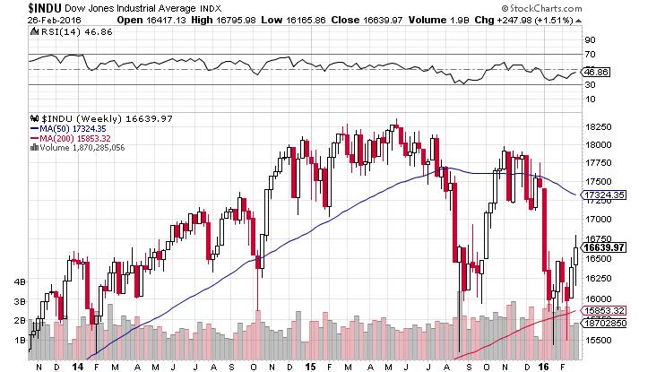 Dow20160227864