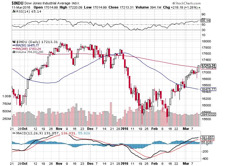 Dow20160311587