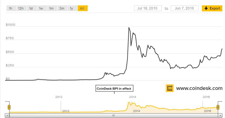 Bitcoin201056