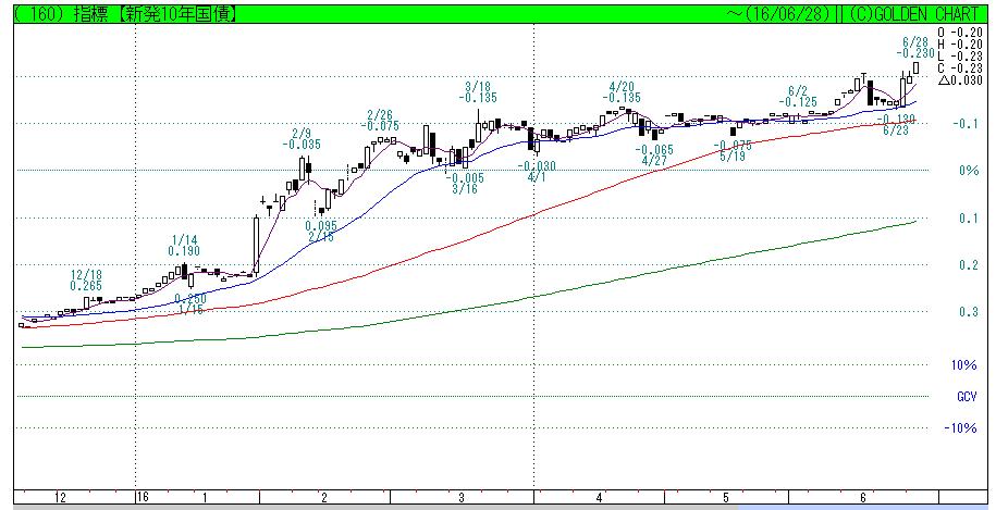 10ykinri584