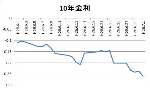 Y10365