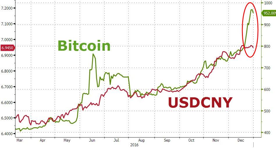 Bitcoin201701015