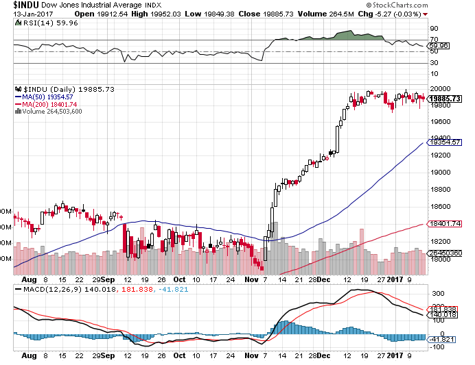 Dow0225l
