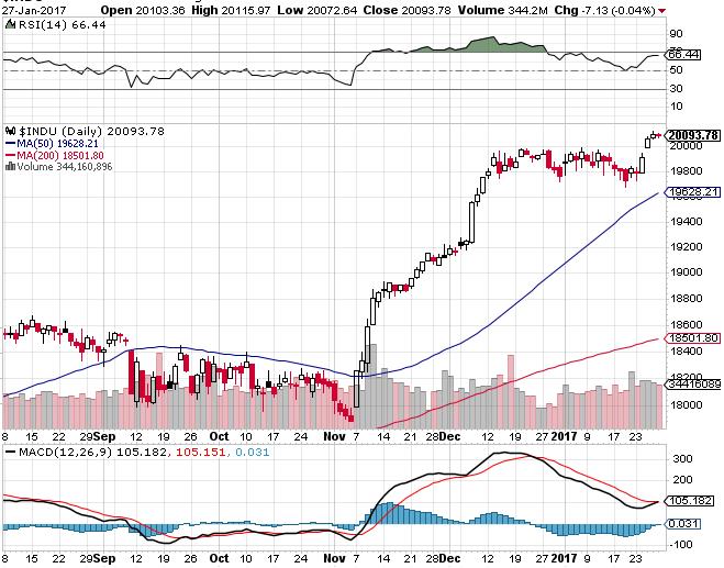 Dow2563