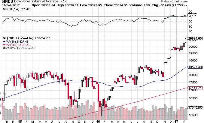 Dow0210ll