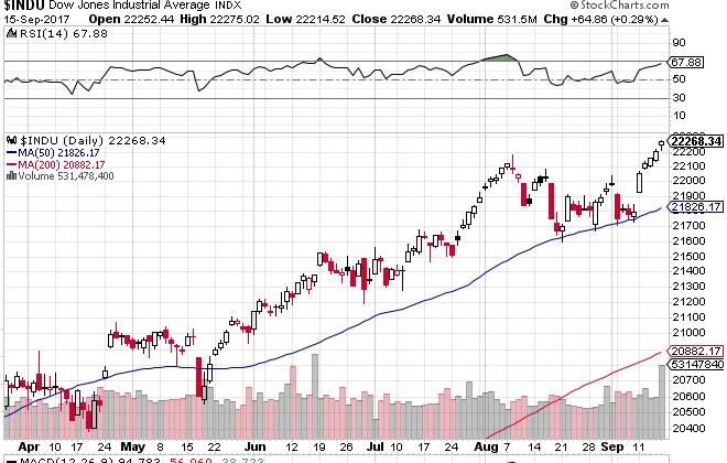 Dow225