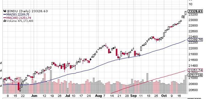 Dow1028