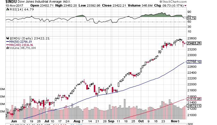 Dow1111111
