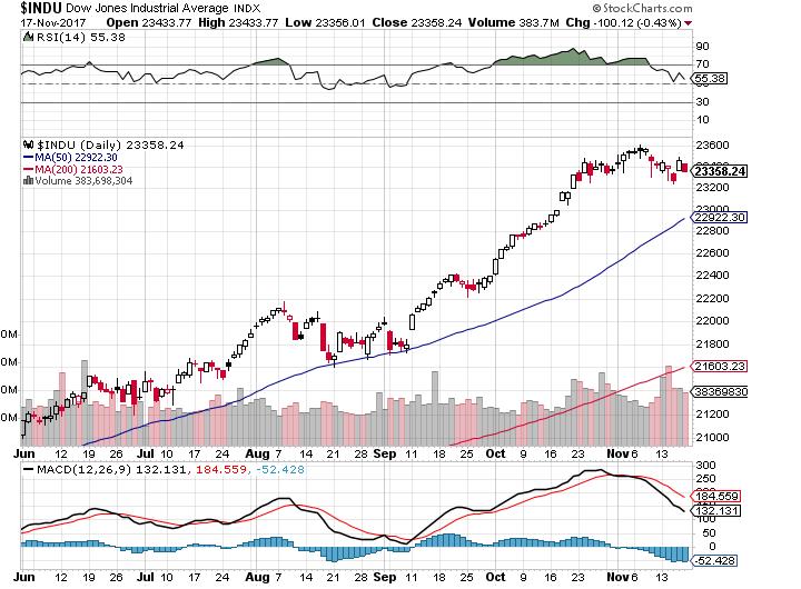 Dow111856p