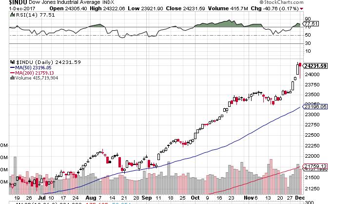Dow120111