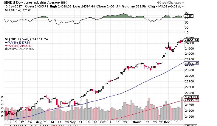 Dow1216