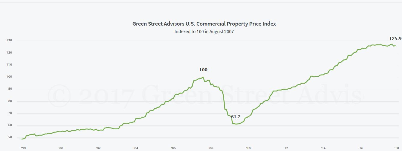 Greenstreetindex1229