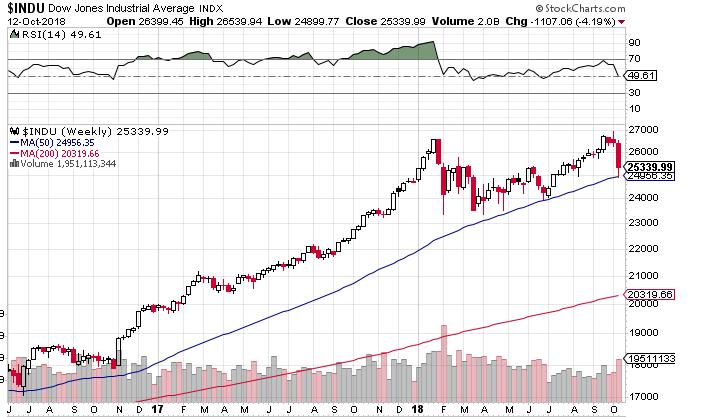 Dow10133