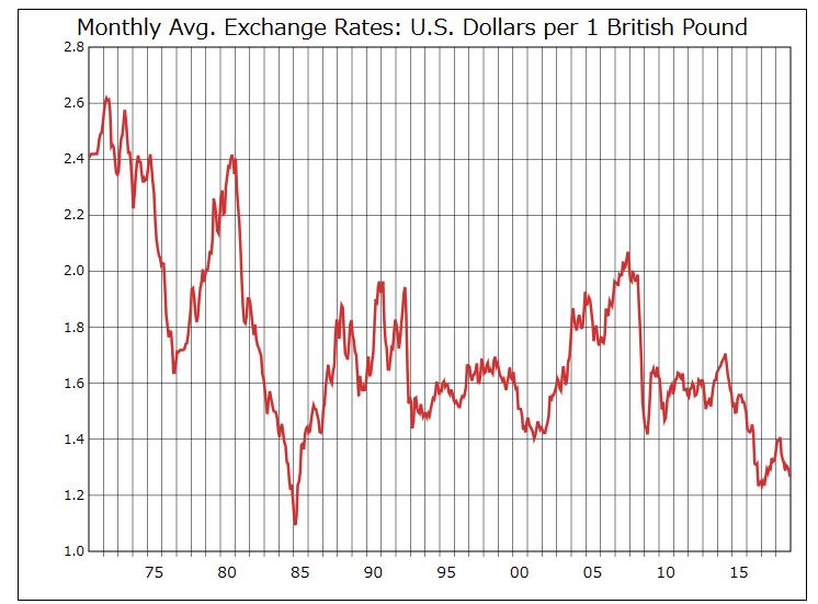 Pounddollar1971
